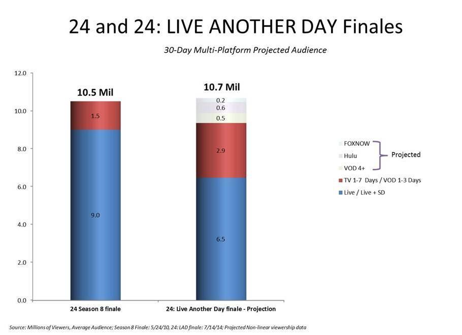 24 Finales Ratings Comparison