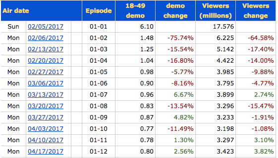24: Legacy Complete Season 1 Ratings